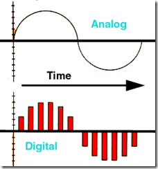 analogueDigital